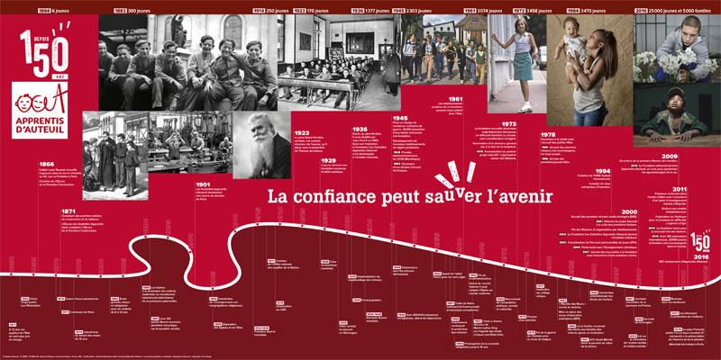 Frise 150 ans Apprentis d'Auteuil